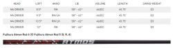 M4 specs-shaft options
