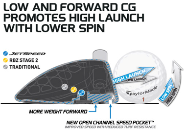 JetSpeed-fairway-wood-tech